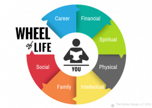An image shows Zig Ziglar's diagram called the Wheel of Life which helps individuals live with balance.