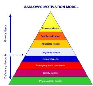 Maslow's Hierarchy of Needs. Modern Psychology 101