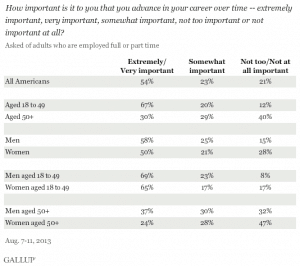 Career Advancement: 2013 Gallop Poll