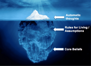 An image of an iceberg is shown with labels of automatic thoughts, underlying assumptions, and core beliefs. This cognitive behavioral therapy model shows how some cognitions can be seen at the conscious, but others remain unconscious.