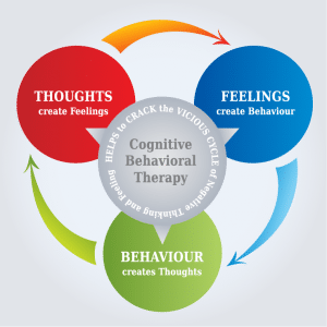 A picture of the Cognitive Behavioral Therapy triangle is shown. This model shows us how an individual's thoughts, emotions, and behaviors all affect one another.
