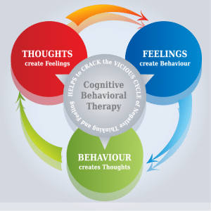 A diagram shows the Cognitive Behavioral Therapy Triangle which shows how humans feelings, thoughts, and emotions all affect one another.